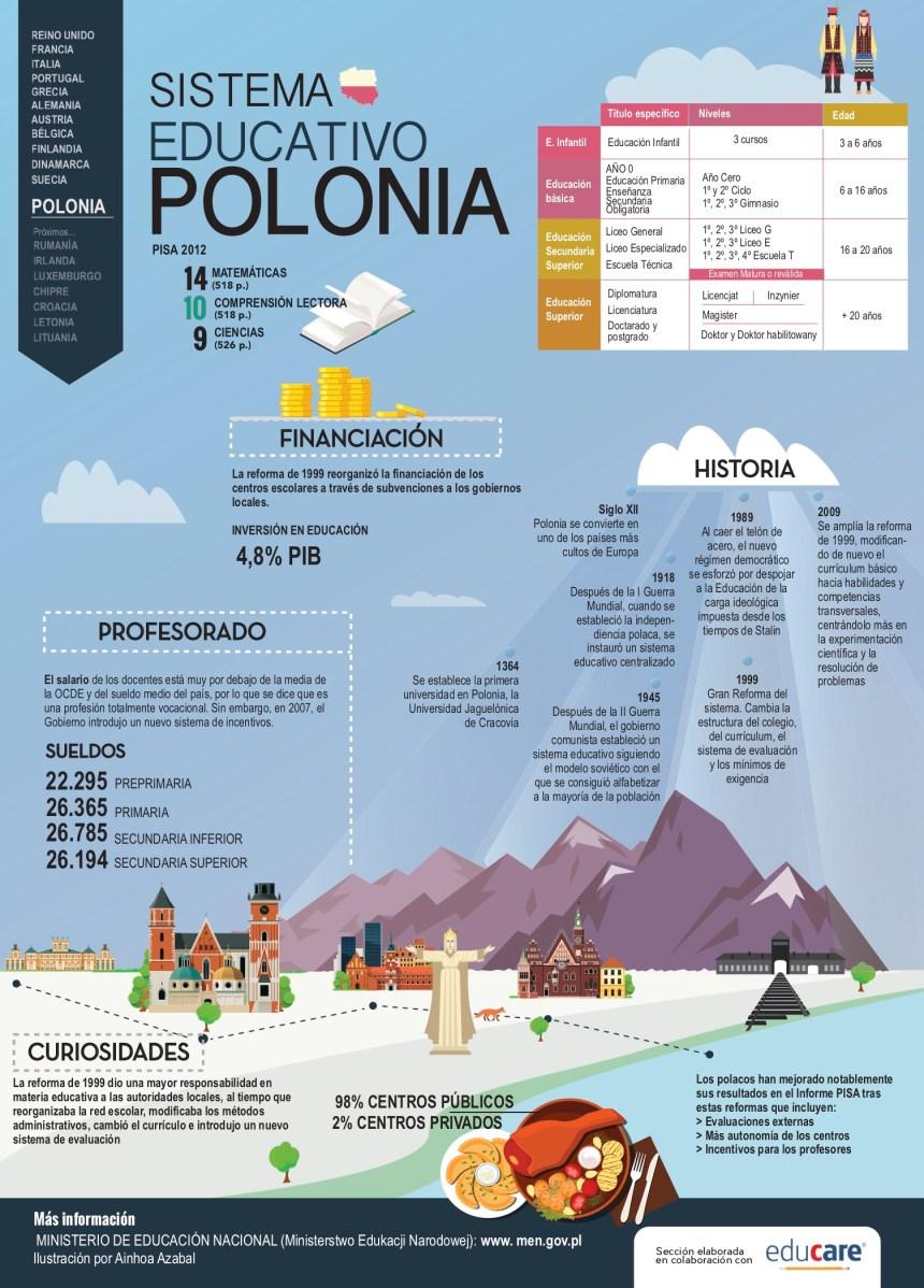 Sistema educativo de Polonia