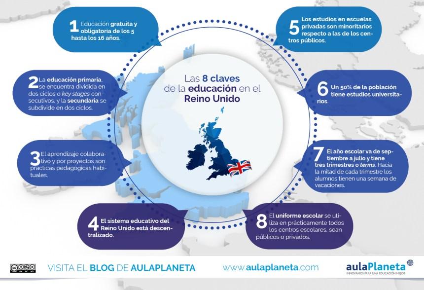 8 claves del Sistema Educativo del Reino Unido