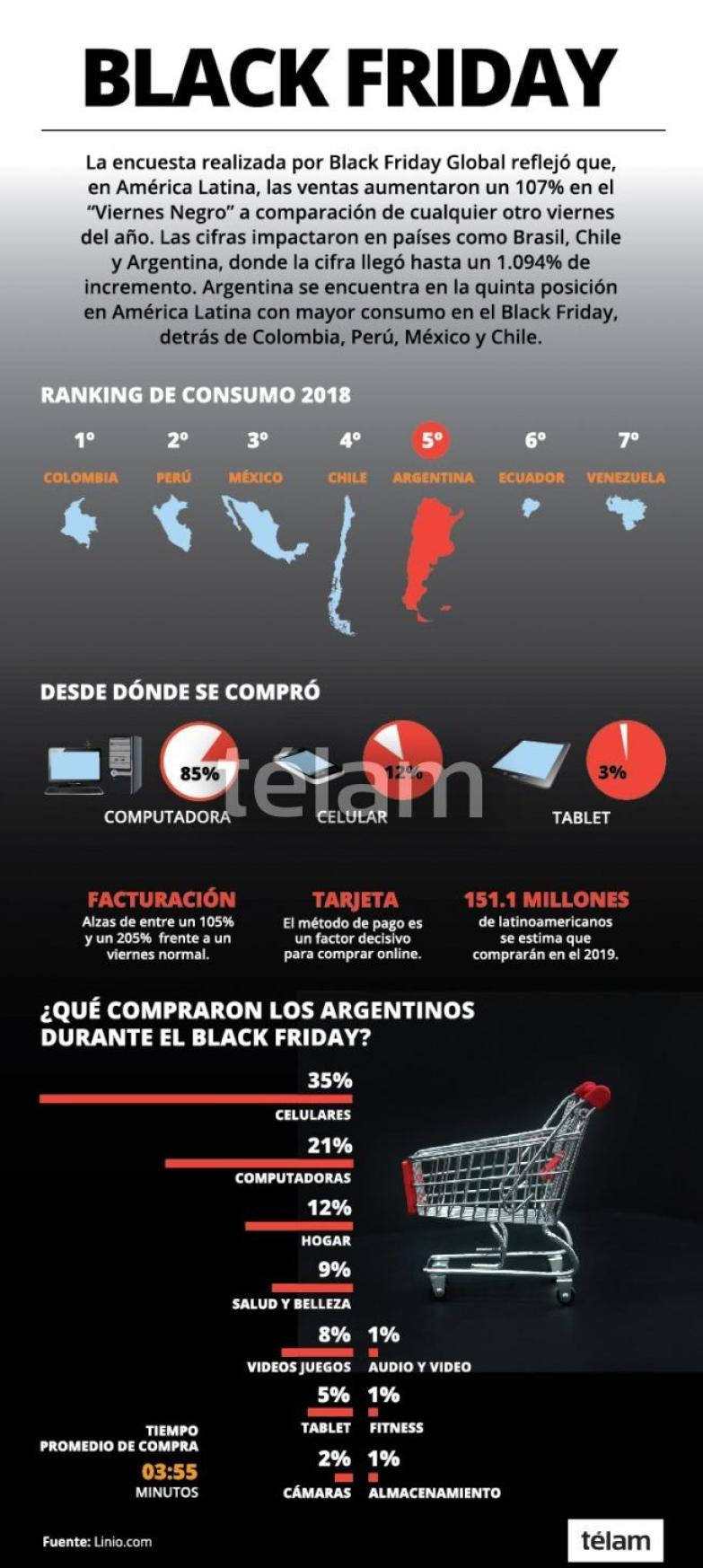 Black Friday 2018 en Latinoamérica