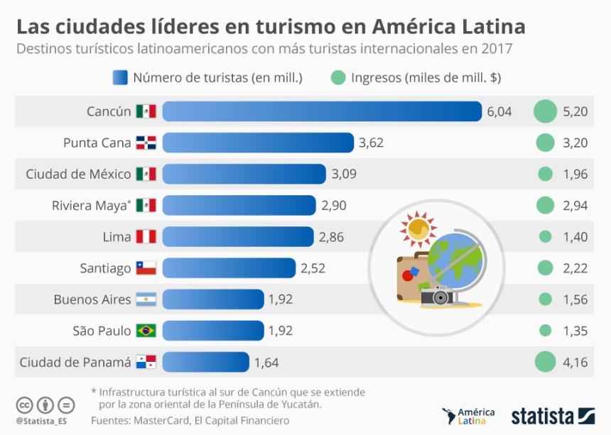 Las ciudades más visitadas de Latinoamérica