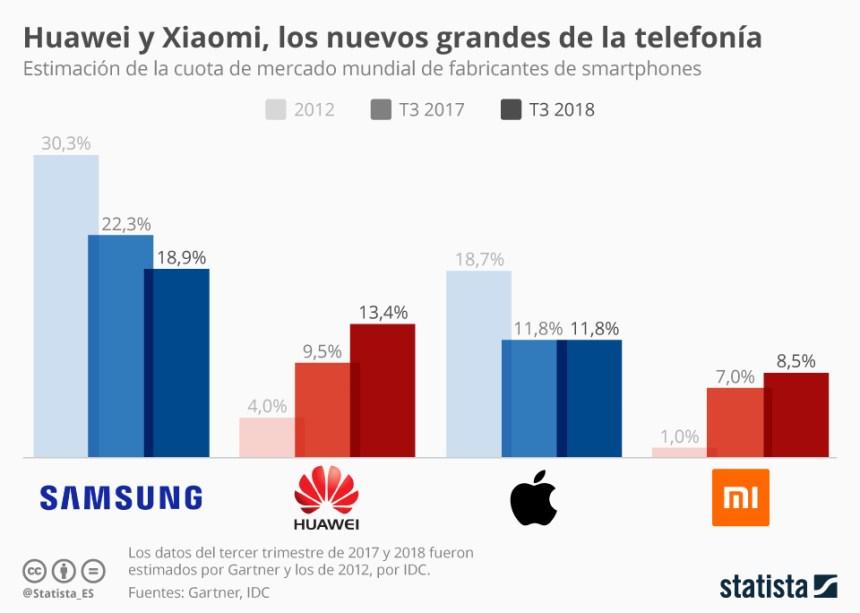4 mayores fabricantes de smartphones del mundo