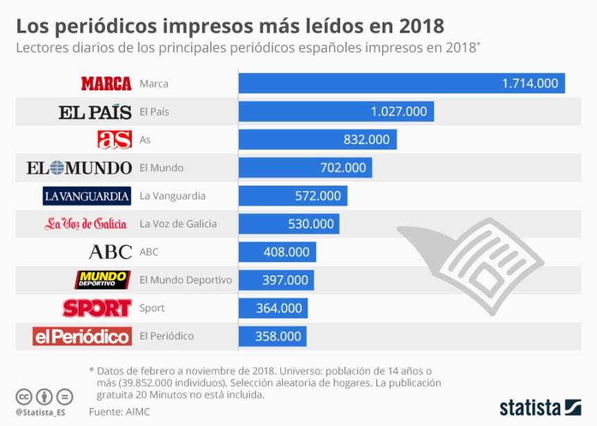 10 periódicos en papel más leídos en España en 2018