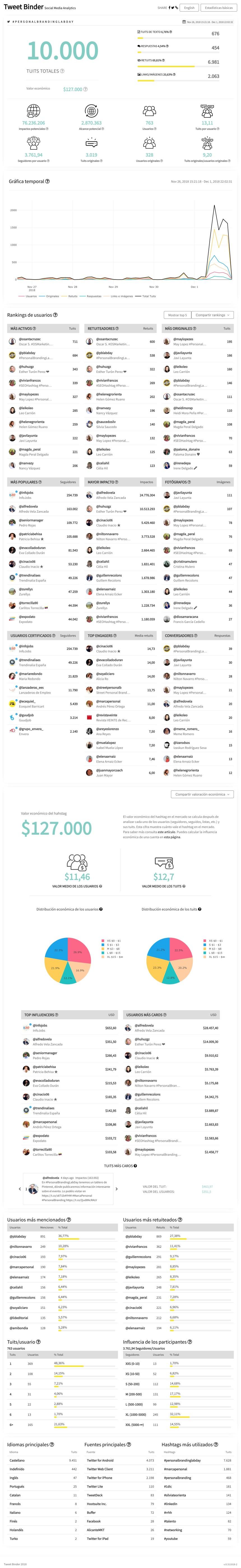 10.000 tweets del #PersonalBrandingLabDay