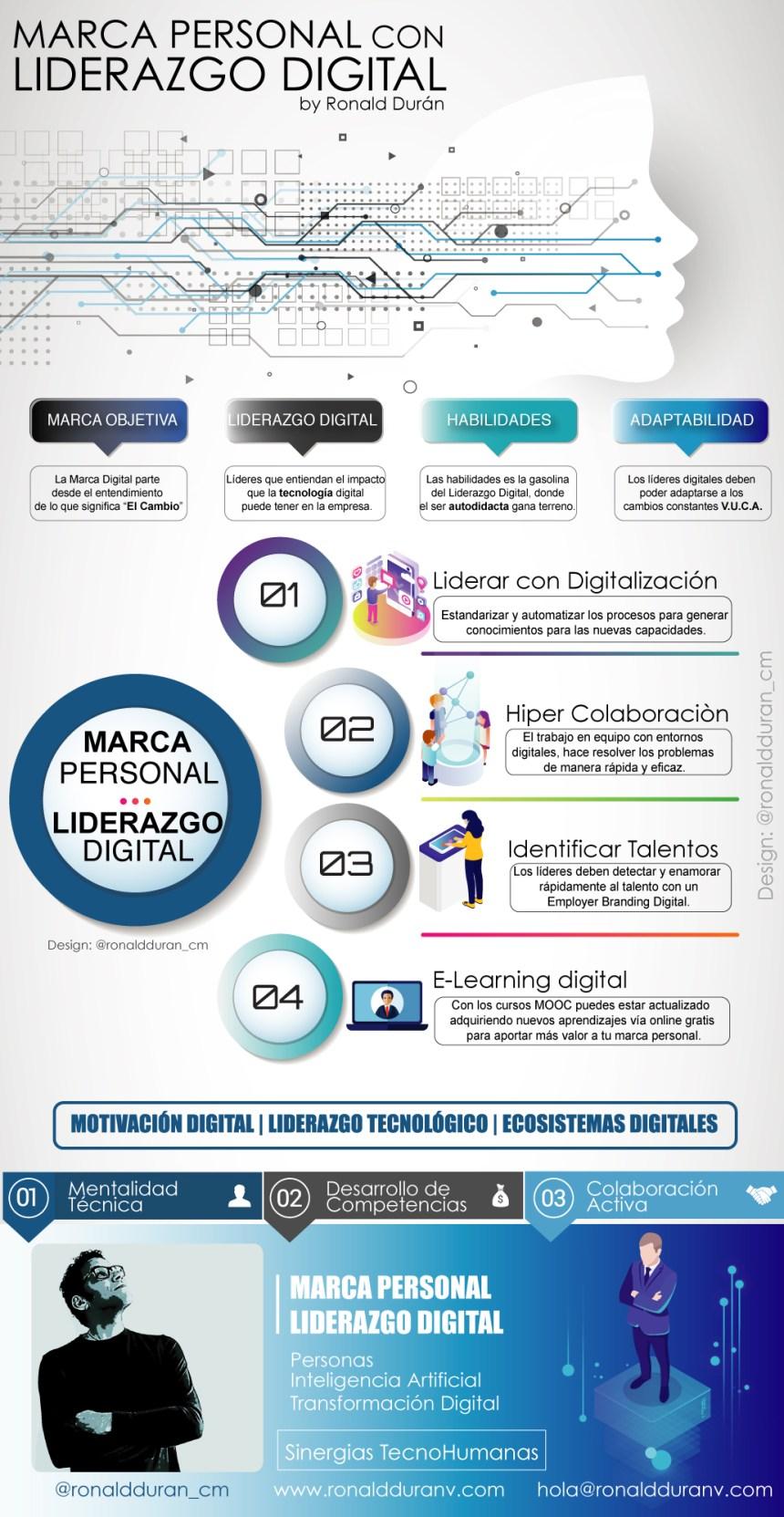 Marca Personal con Liderazgo Digital