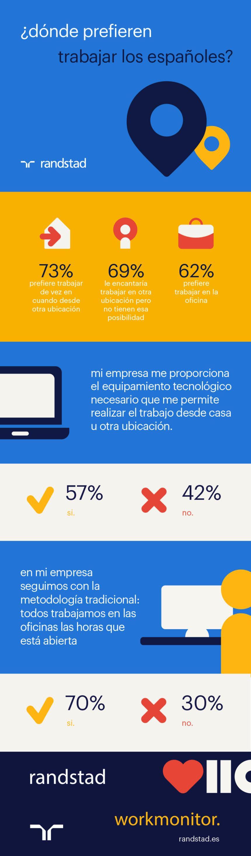 Dónde prefieren trabajar los españoles