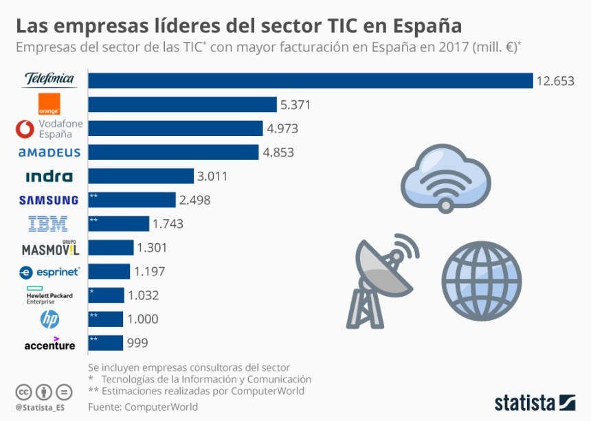 Empresas líderes del sector TIC en España