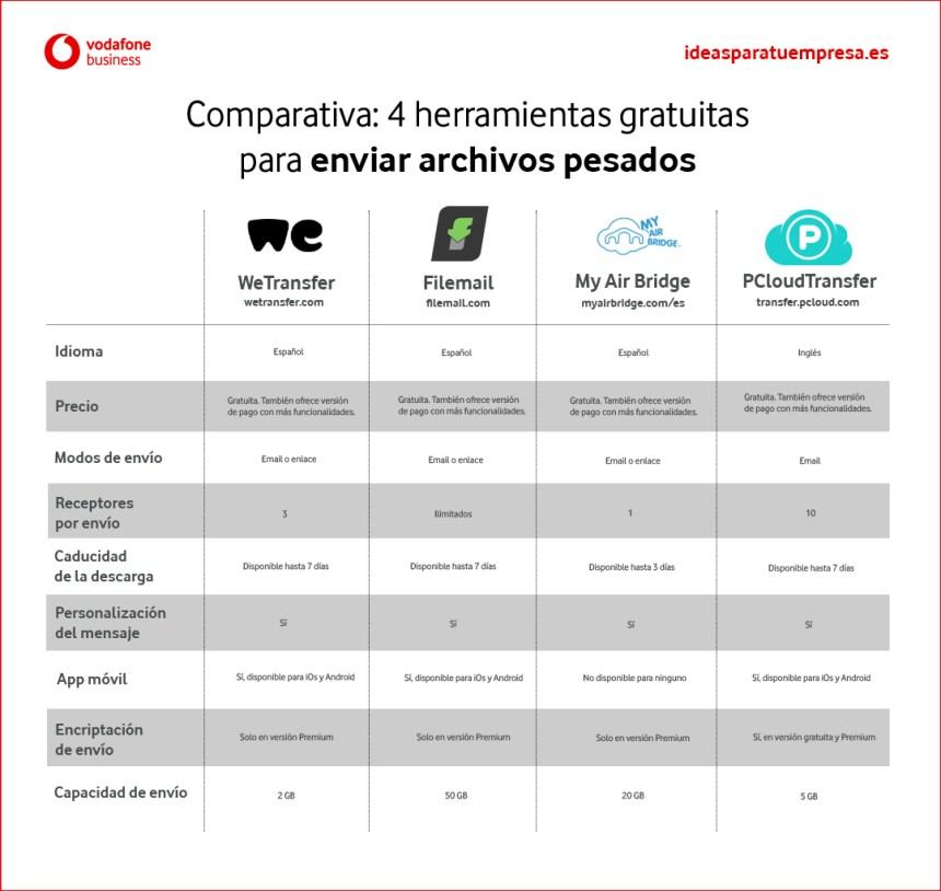 4 herramientas gratuitas para enviar archivos pesados