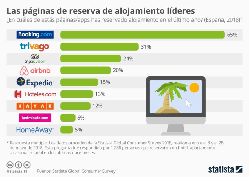 10 paginas de reserves de alojamiento más usadas en España