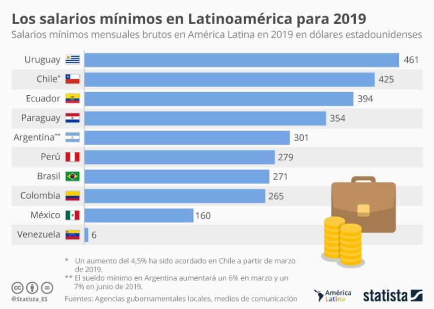 Salarios mínimos en países de Latinoamérica