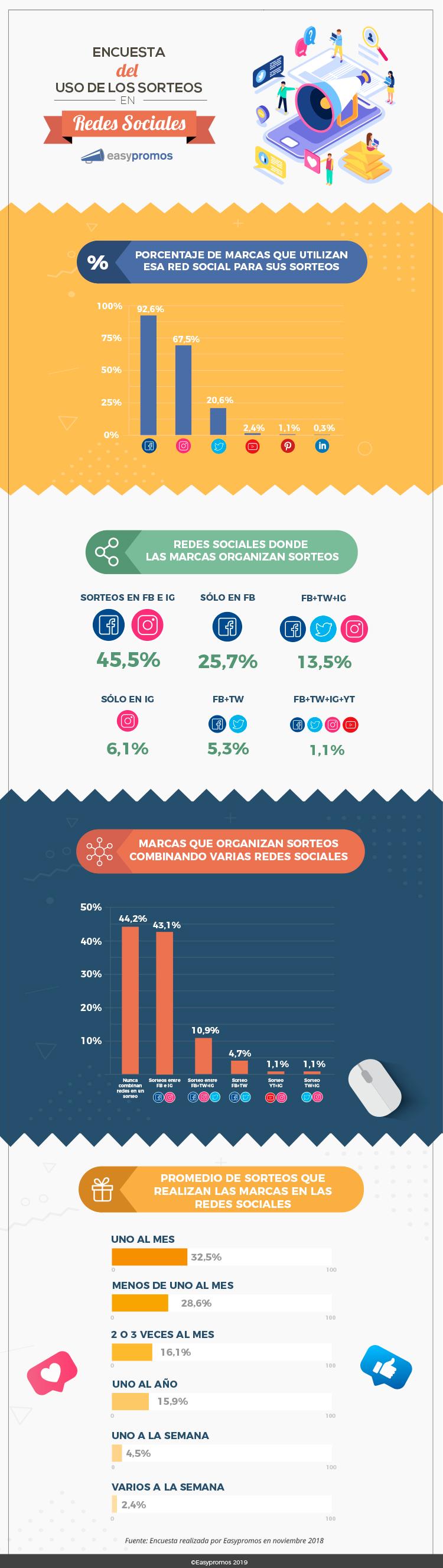 Los sorteos en las Redes Sociales