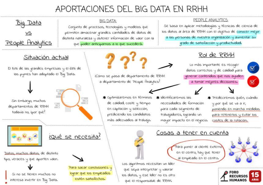 Aportaciones del Big Data en Recursos Humanos