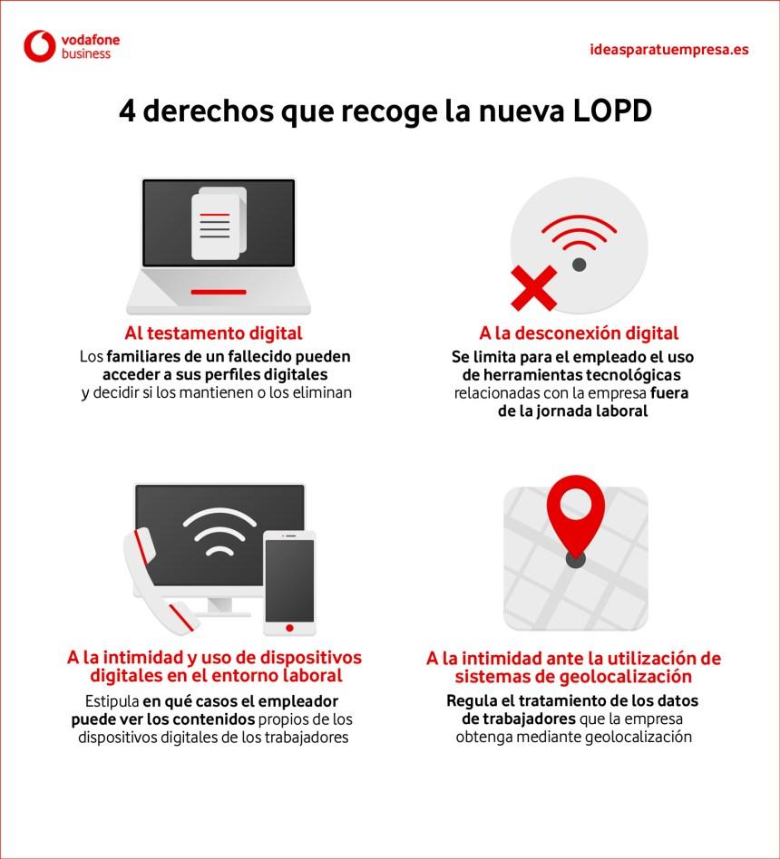 4 derechos que recoge la nueva LOPD