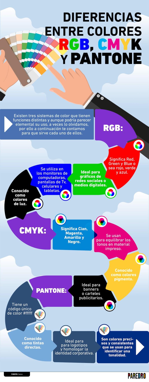 Diferencias entre RGB - CMYK y Pantone