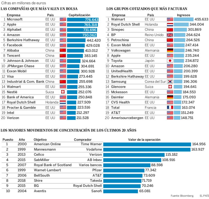 Las empresas que más valen del mundo