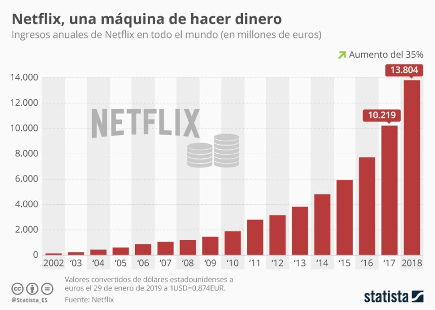 Evolución de los ingresos de Netflix