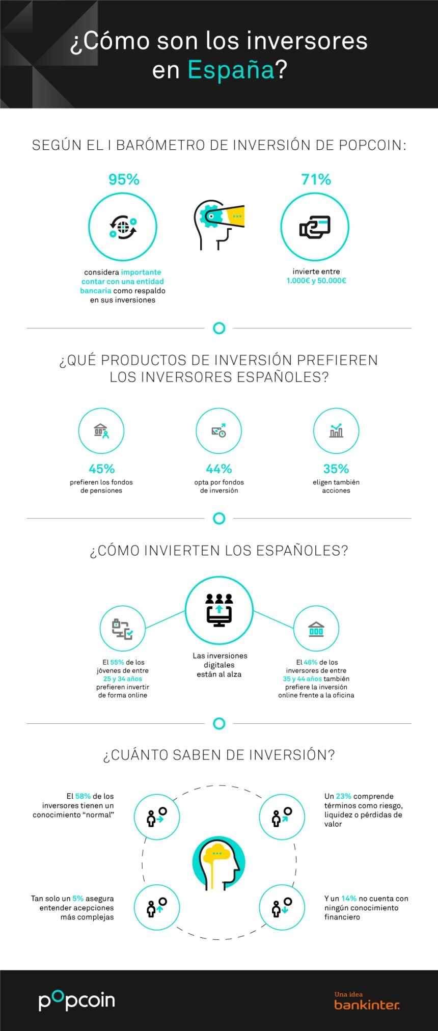 Cómo es el inversor en España