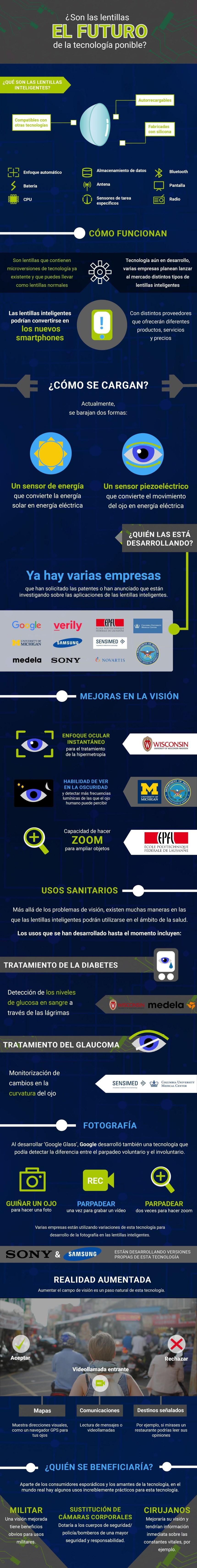 ¿Son las lentillas el futuro de la tecnología wearable?