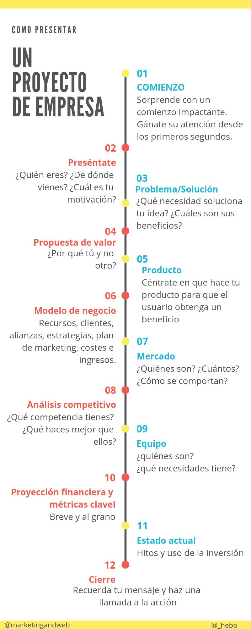 Cómo presentar un proyecto de empresa