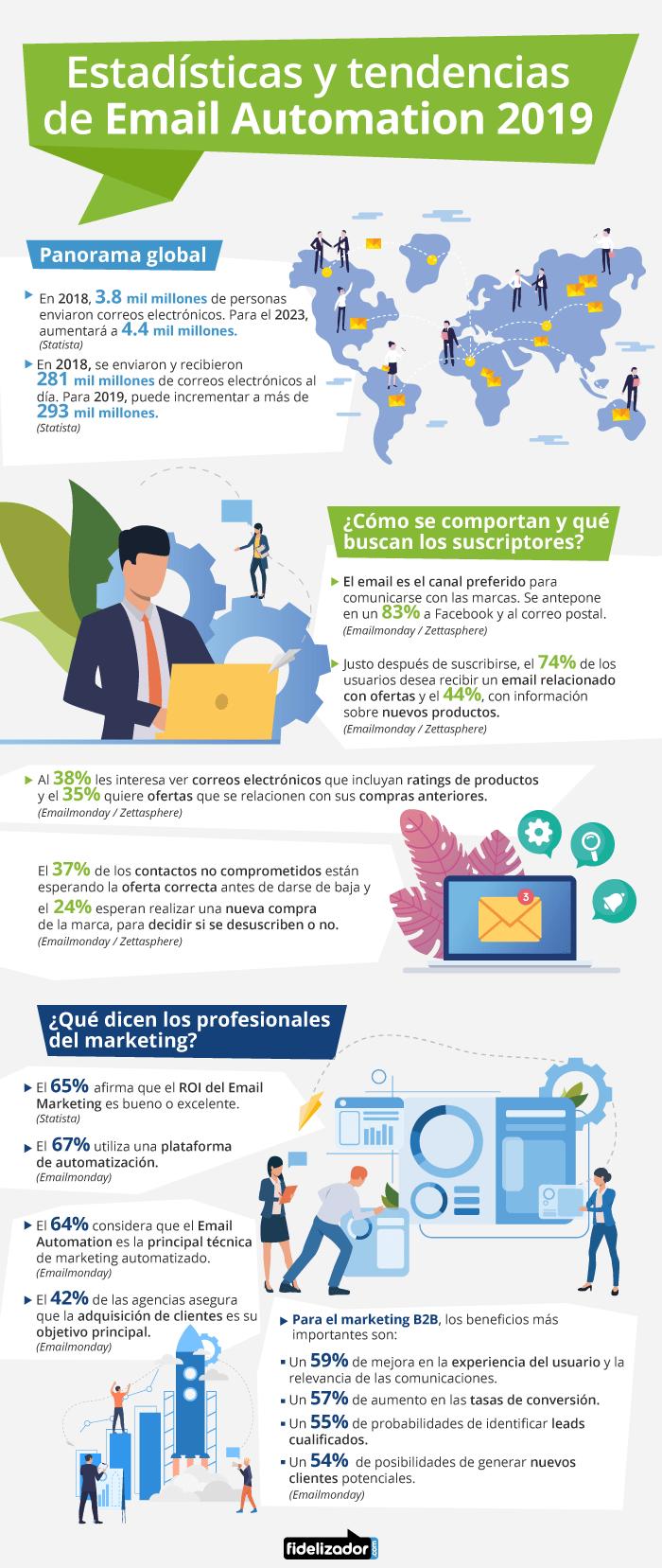 Estadísticas y tendencias de email automation