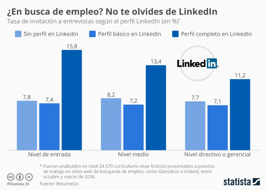 Un perfil en LinkedIn aumenta las posibilidades de una Entrevista de Trabajo