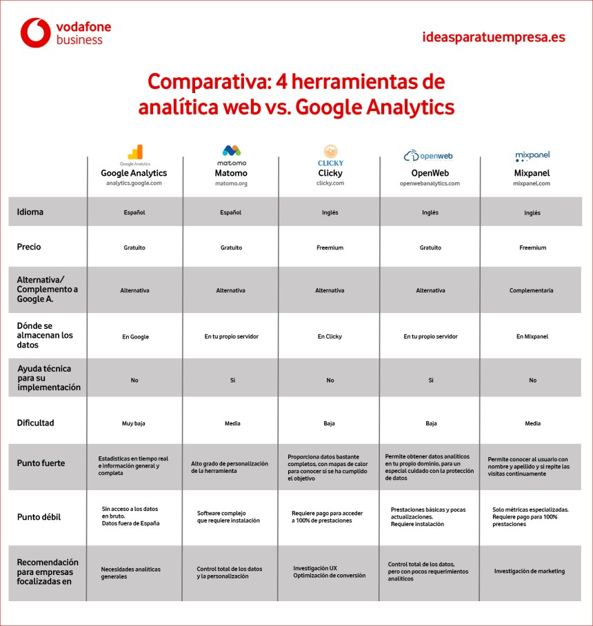 5 herramientas de analítica web