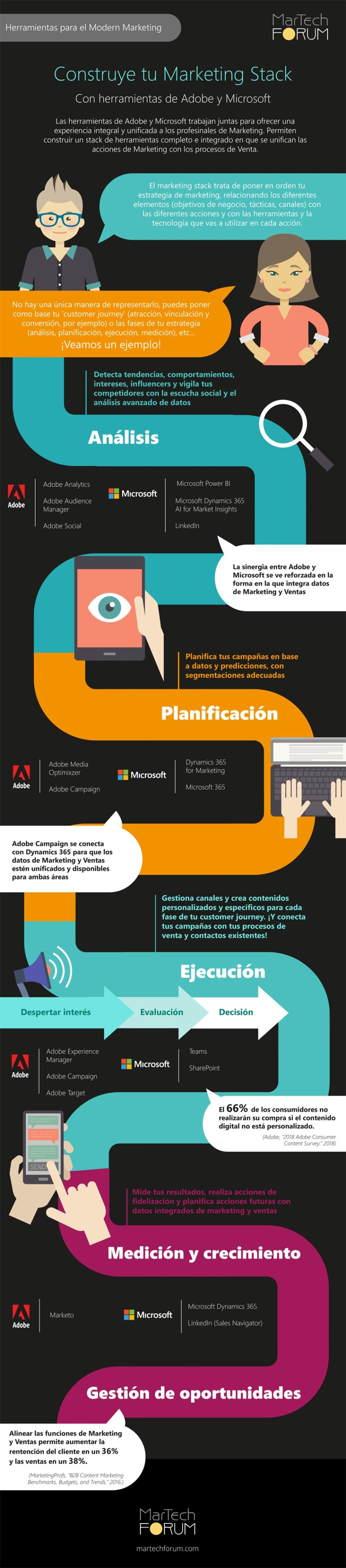 Construye tu Marketing Stack con herramientas de Adobe y Microsoft