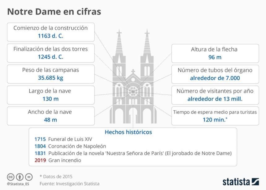 La catedral de Notre Dame en cifras