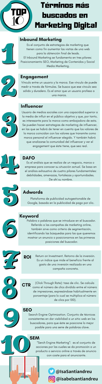 10 términos más buscados en marketing digital