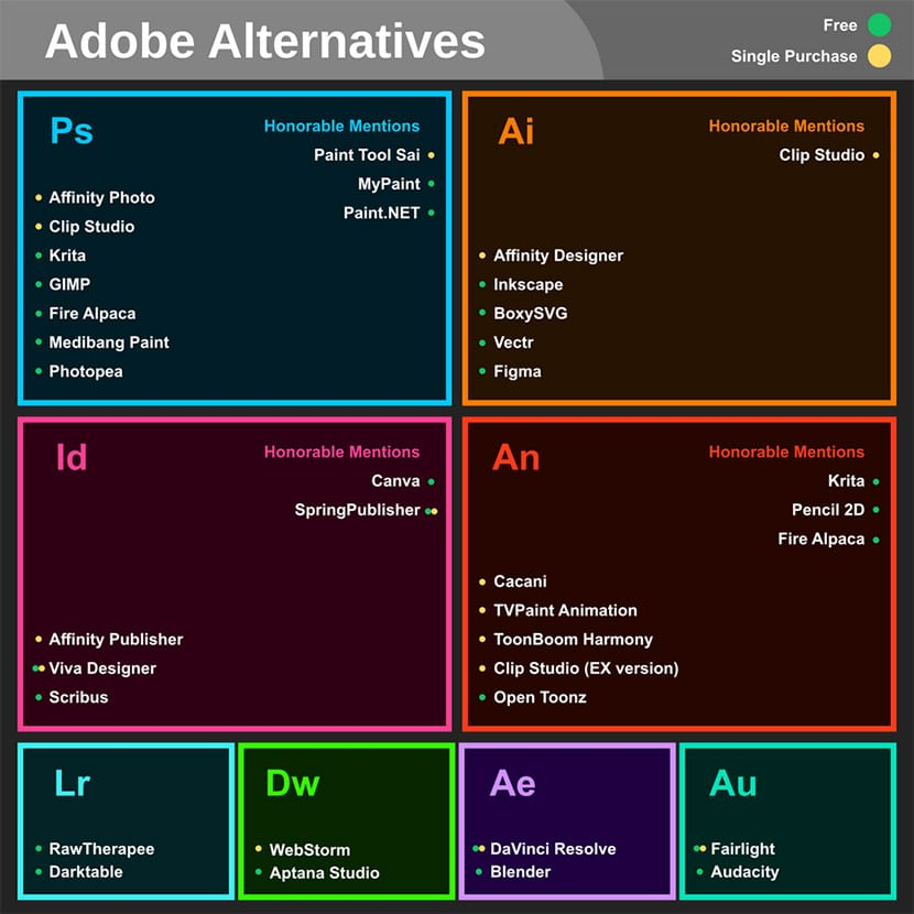 Alternativas a los programas de Adobe