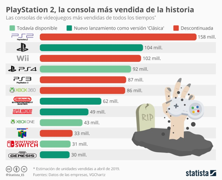 Las consolas de videojuegos más vendidas de la historia