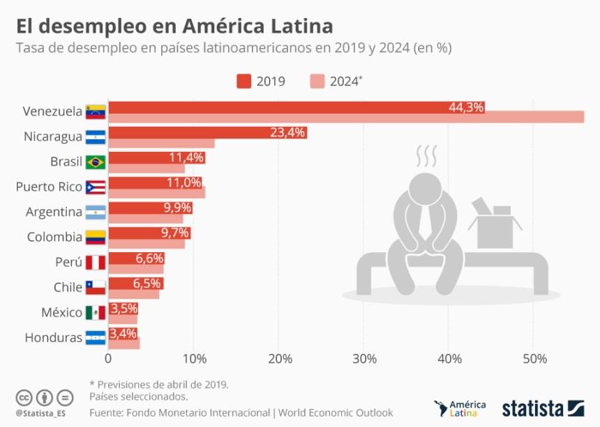 Países latinoamericanos con más desempleo