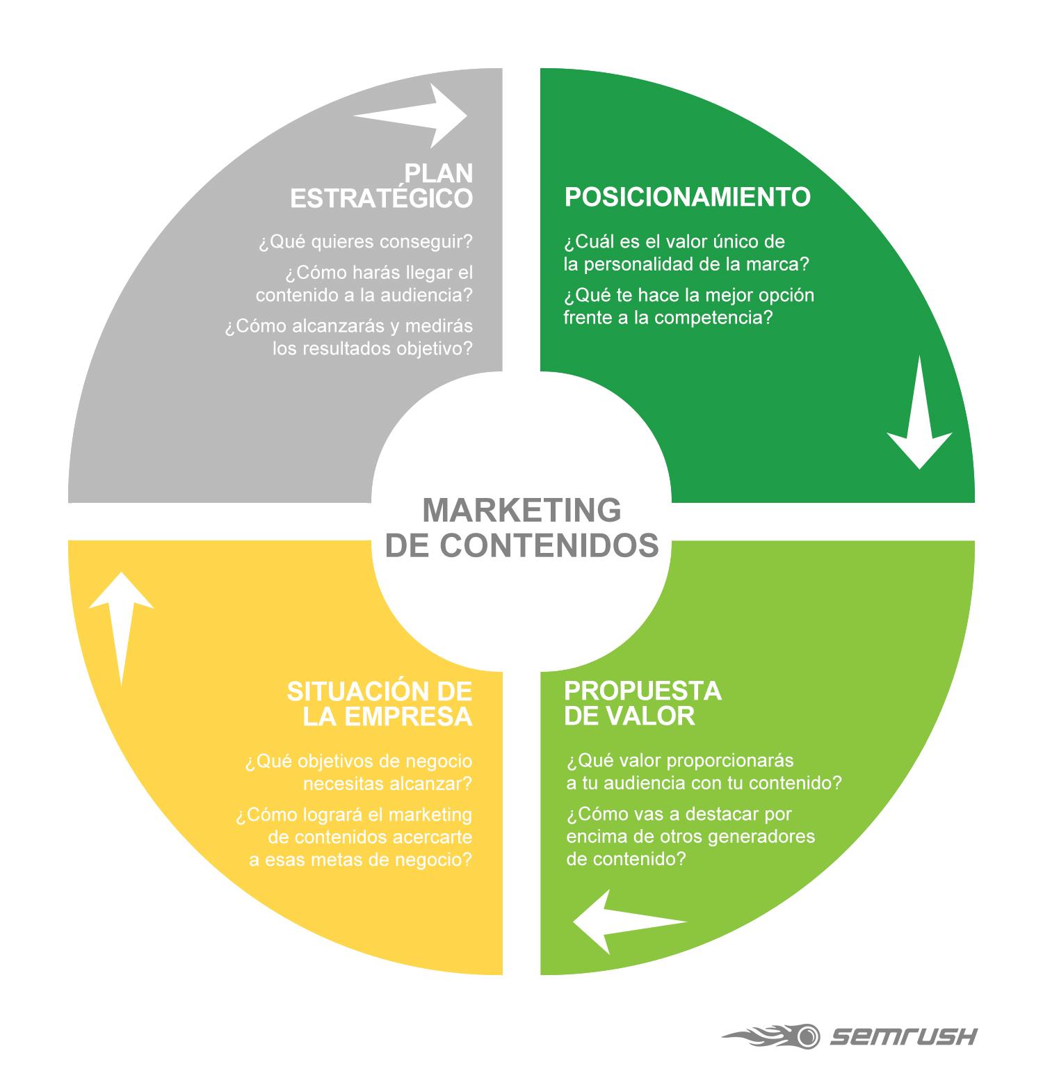 4 elementos básicos del Marketing de contenidos #infografia #infographic #marketing
