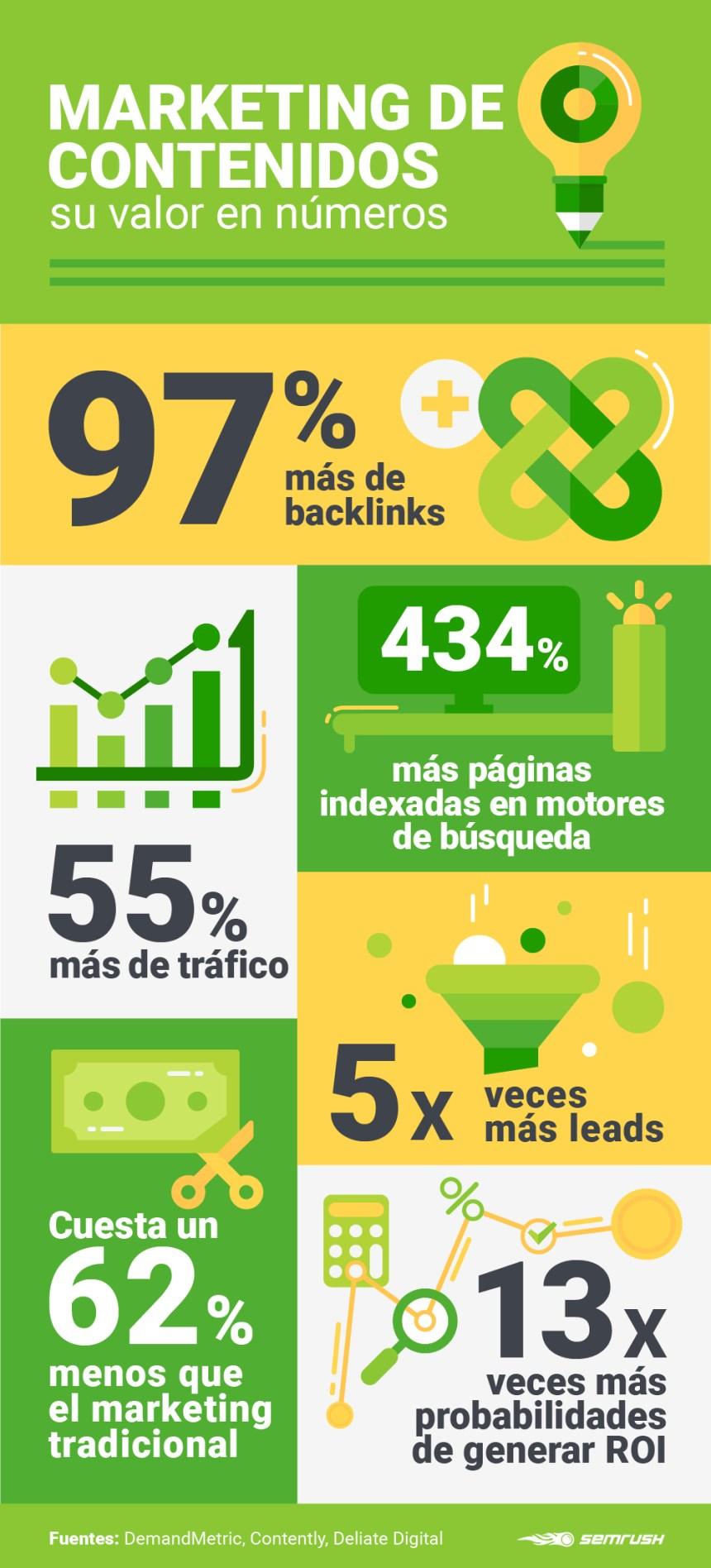 Marketing de contenidos: su valor en números