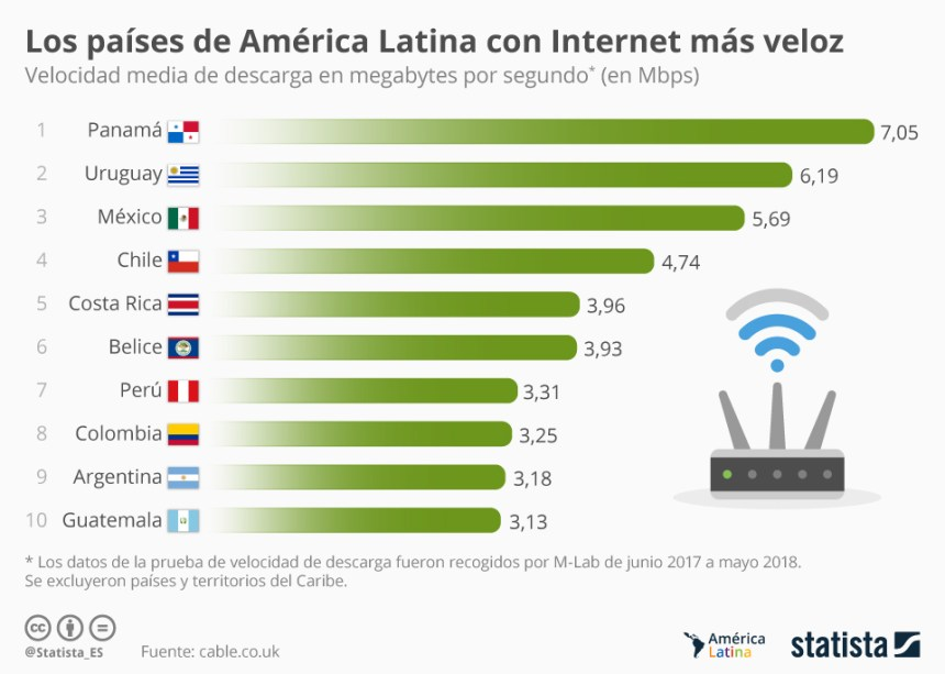 Países latinoamericanos con Internet más rápido