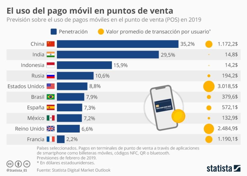Países que lideran los pagos móviles