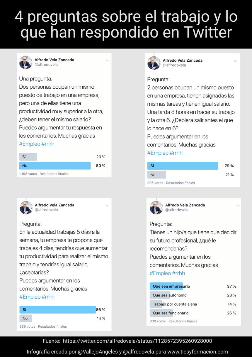 4 preguntas sobre el trabajo y lo que han respondido en Twitter