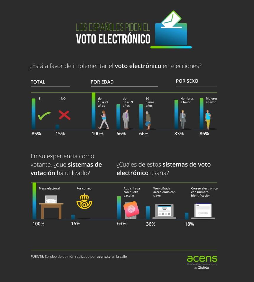 Los españoles y el voto electrónico