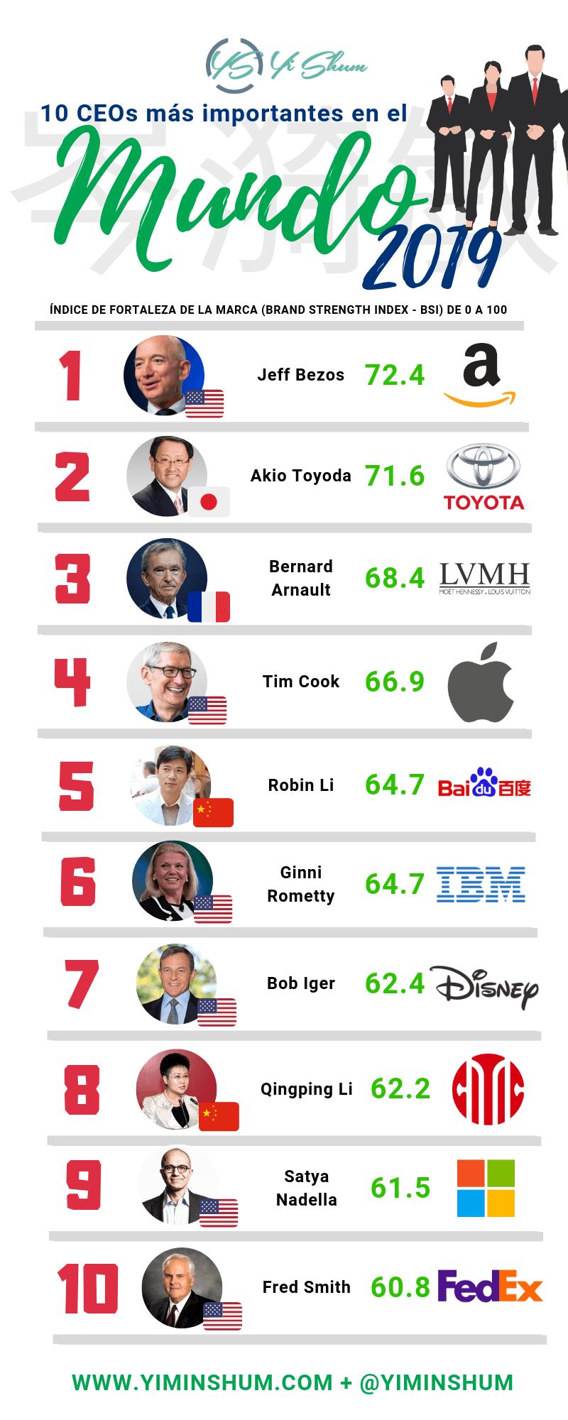 10 CEOs más importantes 2019
