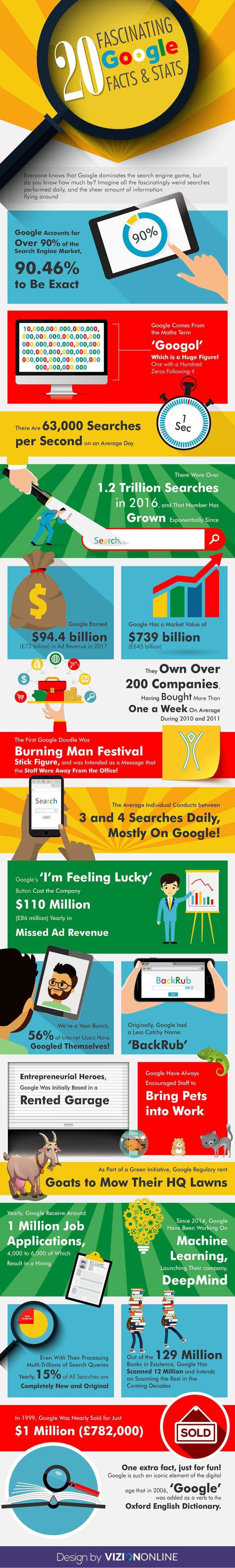 20 datos fascinantes sobre Google