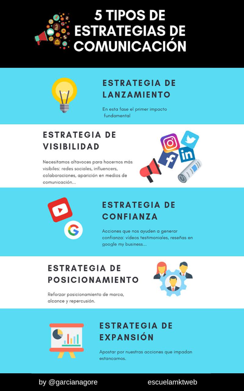 5 tipos de estrategias de comunicación