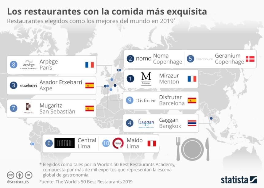 10 mejores restaurantes del mundo