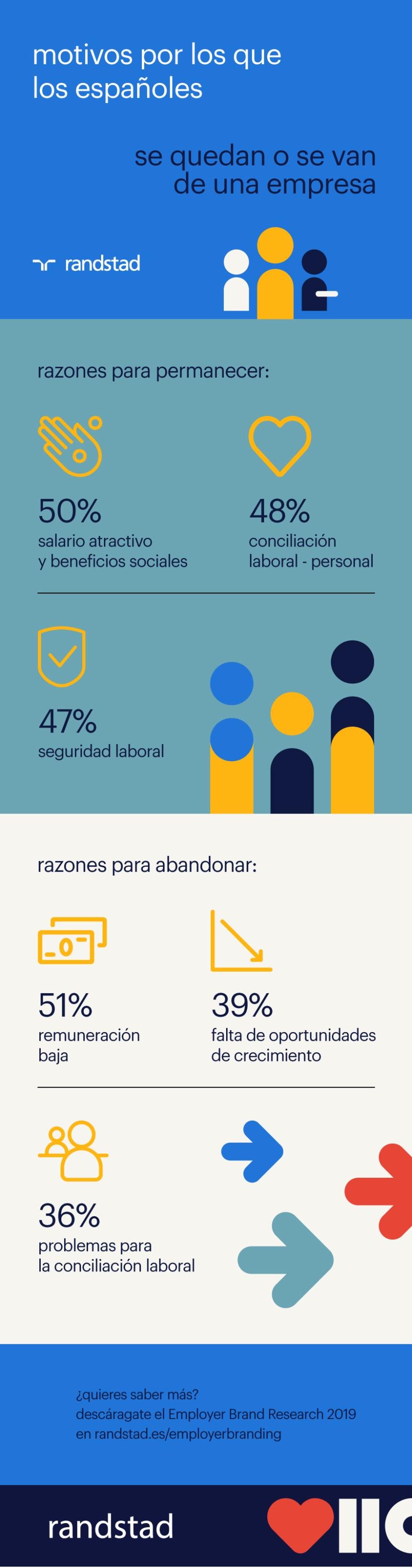 Motivos por los que los españoles se van o se quedan en tu empresa