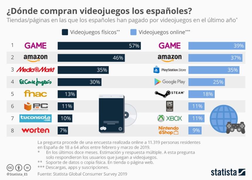 Dónde compran los videojuegos los españoles