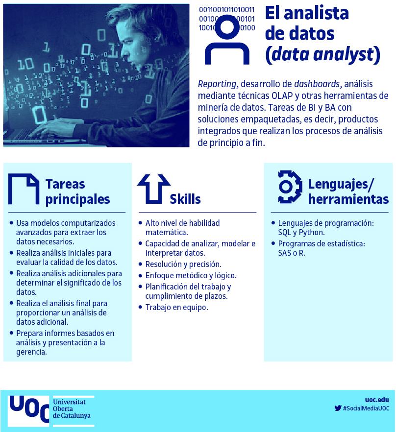 Profesión: Analista de datos