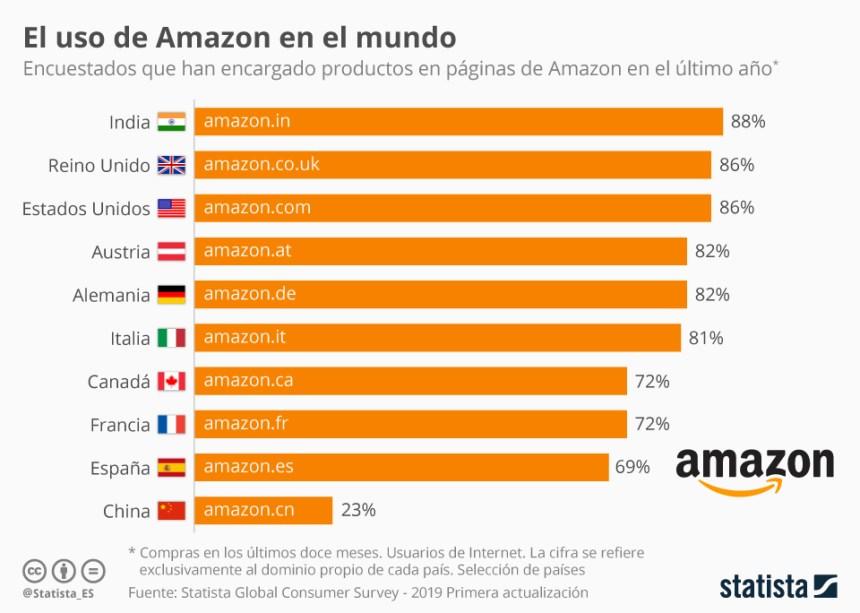 10 países que más compran en Amazon