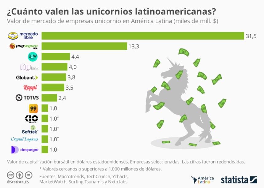 12 unicornios de Latinoamérica más valoradas