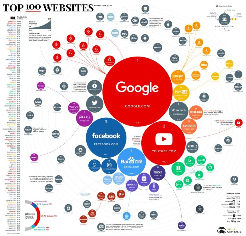 100 webs más visitadas del mundo