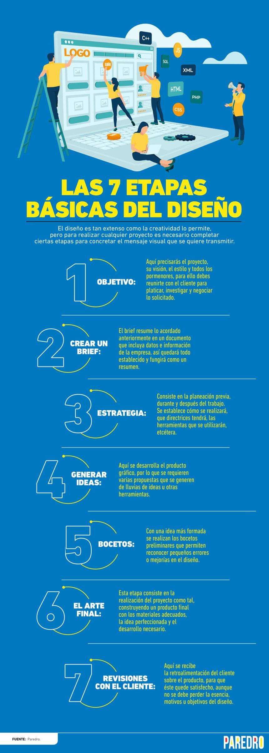 7 etapas básicas del Diseño