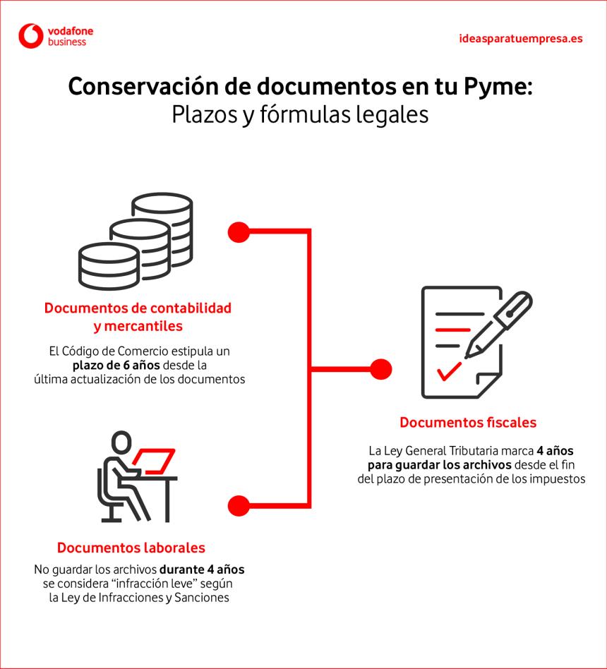 Plazos de conservación de los documentos de una pyme