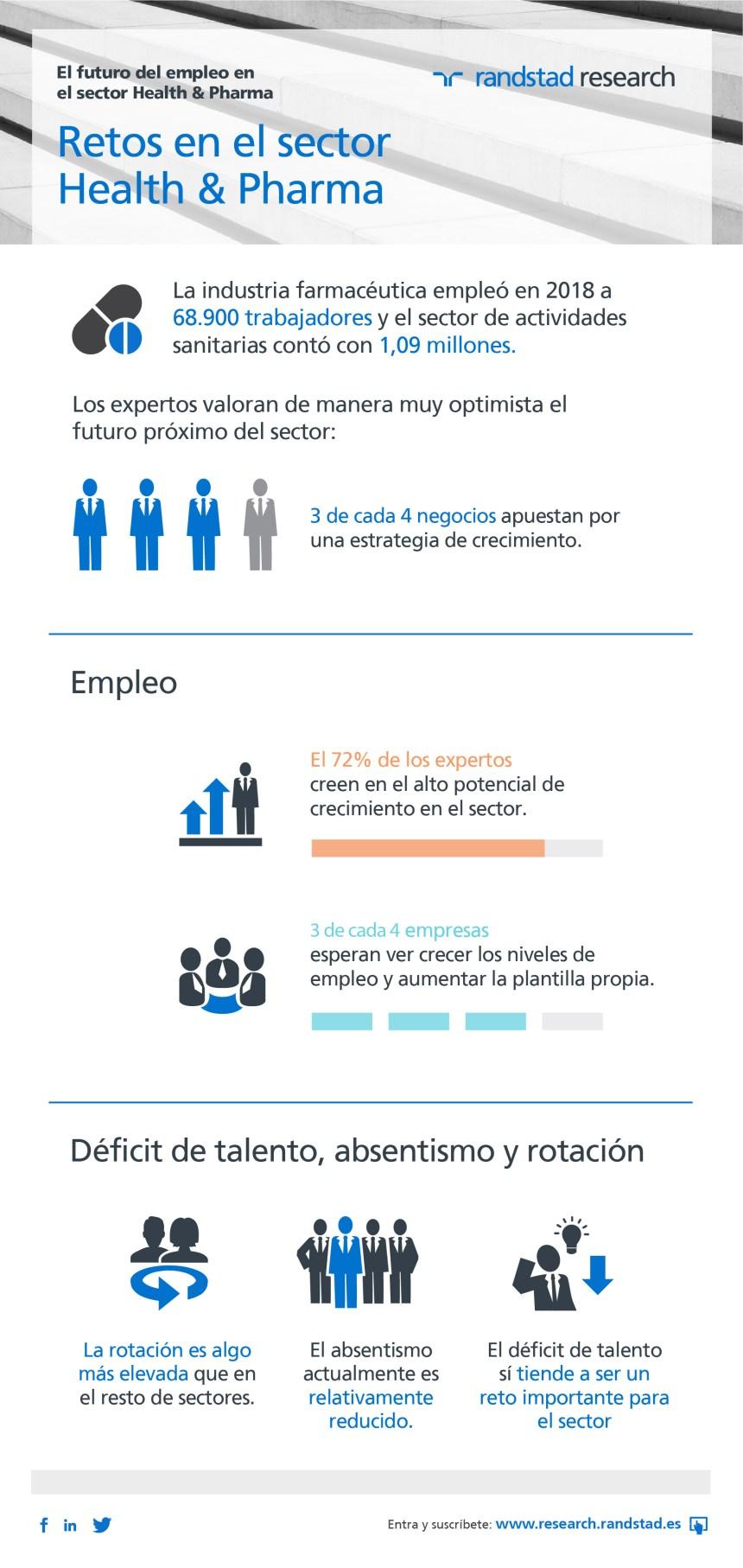 El futuro del empleo en el sector Health & Pharma